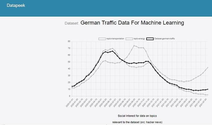 datapeek_dataset_social_interest