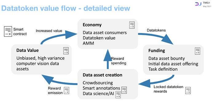 Detailed datatoken value flow