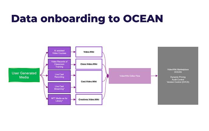 Onboarding Data to OCEAN