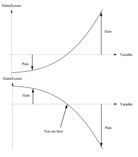 Convexity-and-Concavity