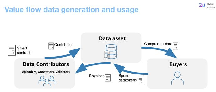 Value flow data generation