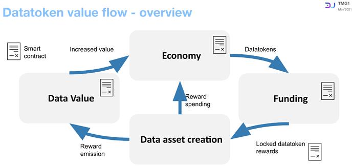Datatoken value flow