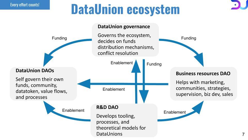 DataUnion ecosystem